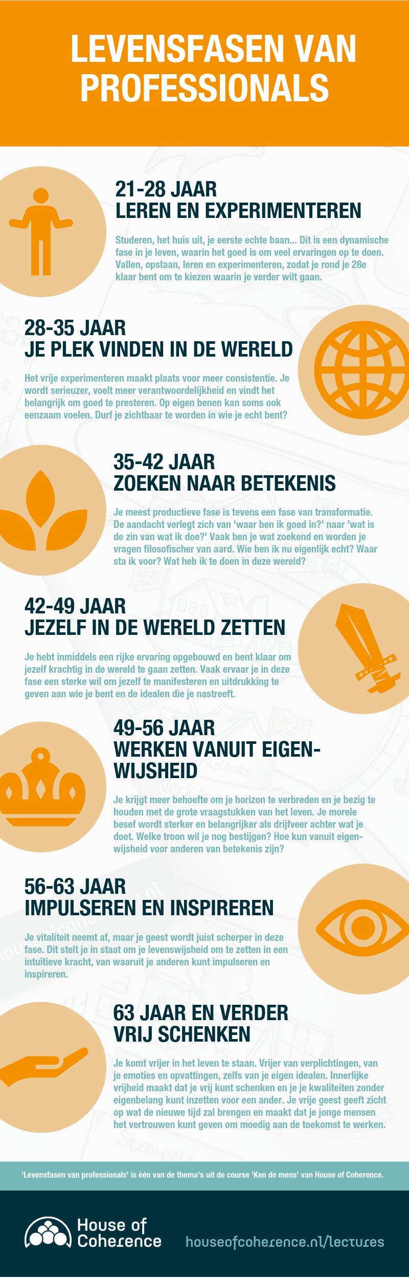 levensfasen-infographic