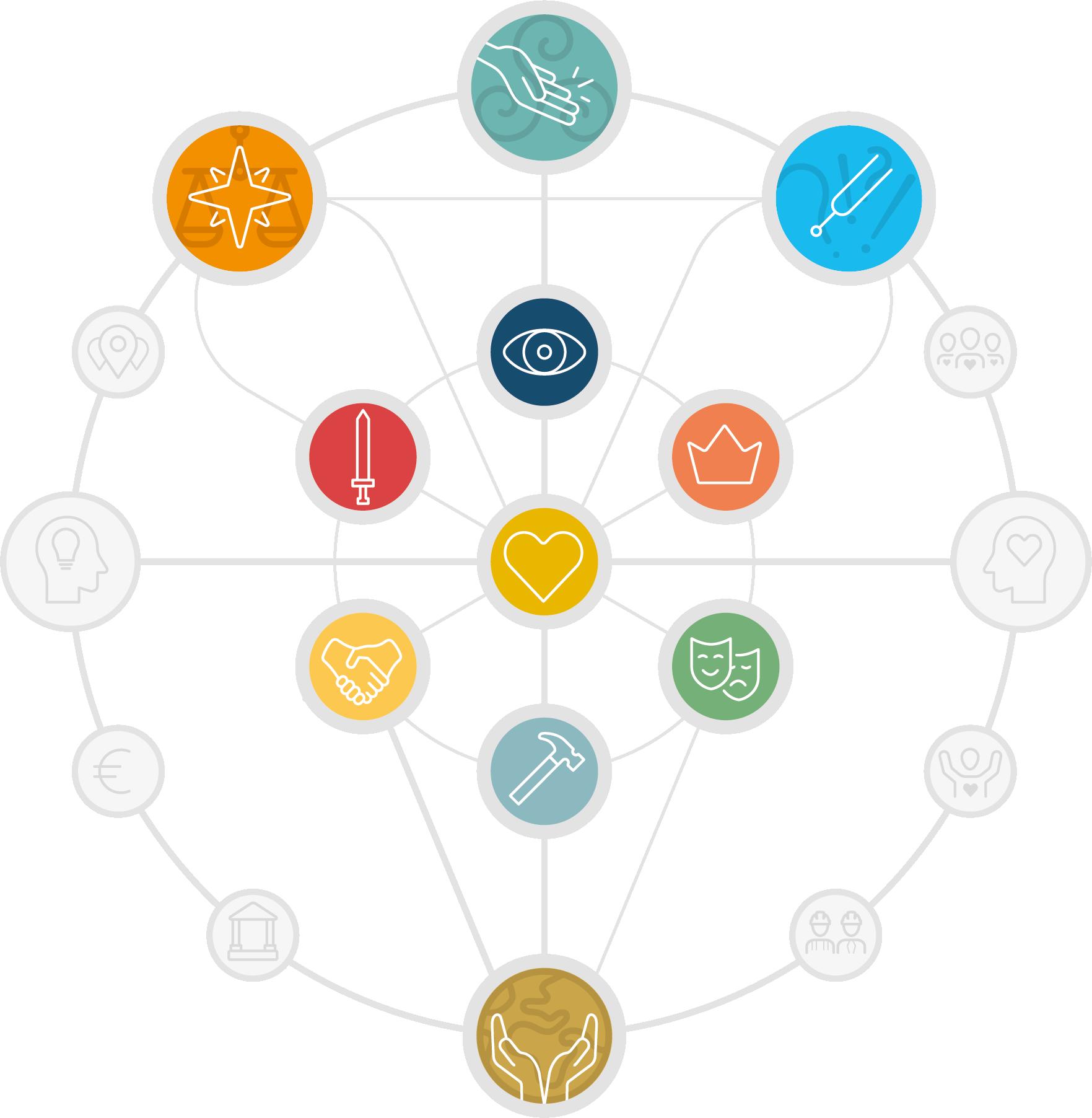 coherence-ordening-identiteit