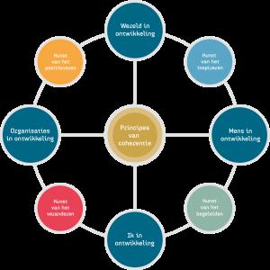 model-coherence-leiderschapsprogramma